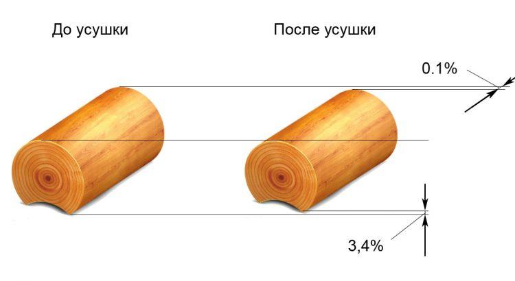 Проектирование деревянного дома с учетом усадки