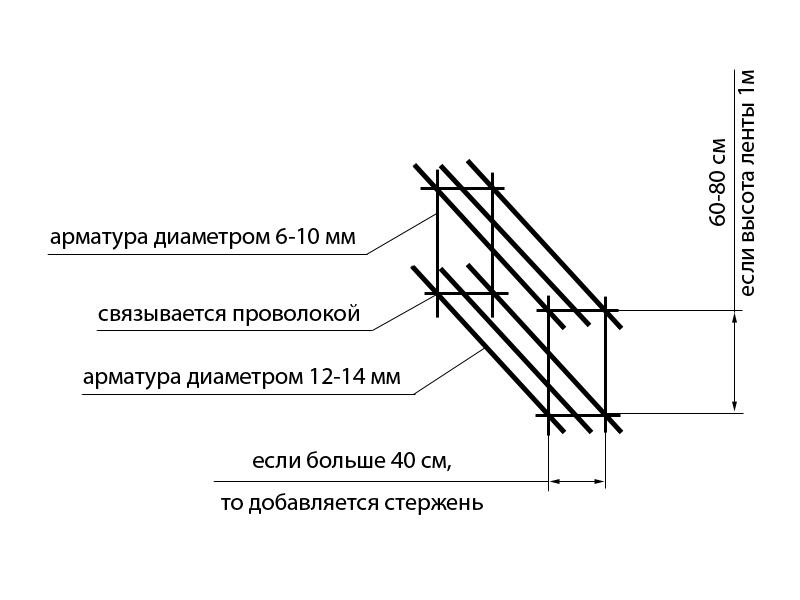 диаметр арматуры для фундамента