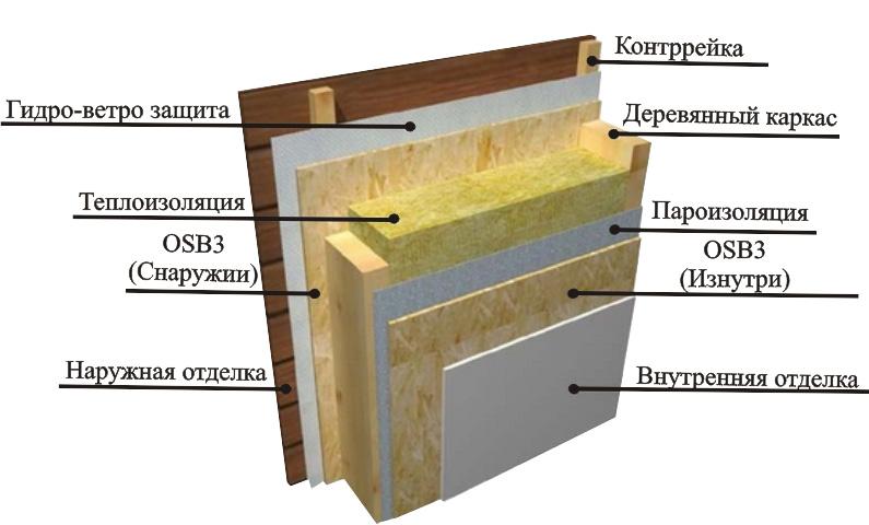 крепление ОСБ листов к деревянному каркасу
