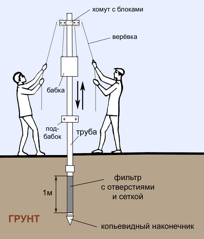 Абиссинская скважина как сделать 114