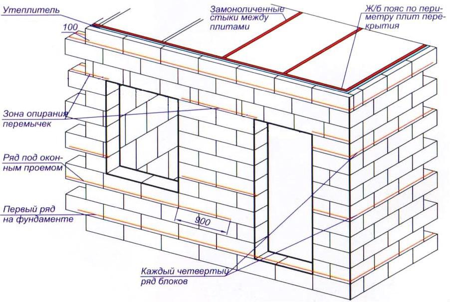 Схема армирования стен катанкой или кладочной сеткой