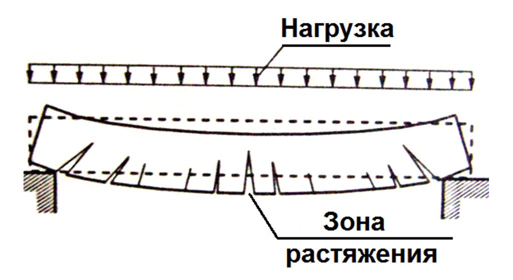 поведение бетонных конструкций без арматуры под действием нагрузок