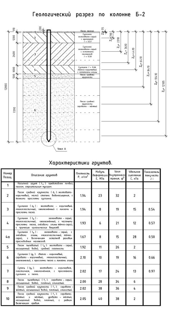 Рисунок №4 – Инженерно-геологические характеристики грунта.