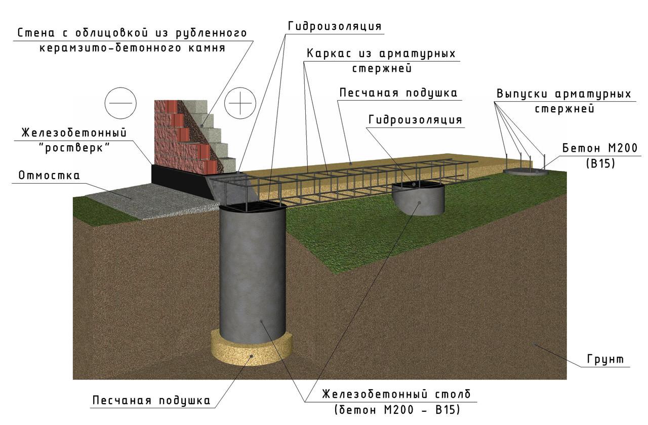 гидроизоляция ростверка столбчатого фундамента