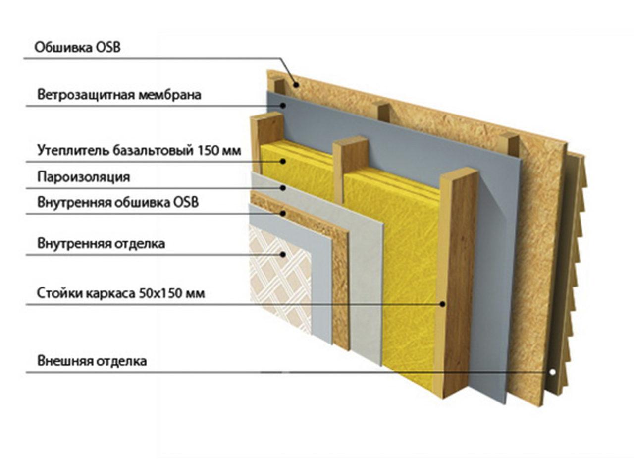 пример конструкции стены
