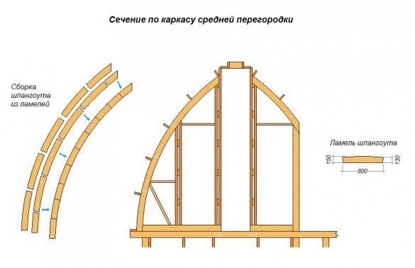 монтаж арочных стропил