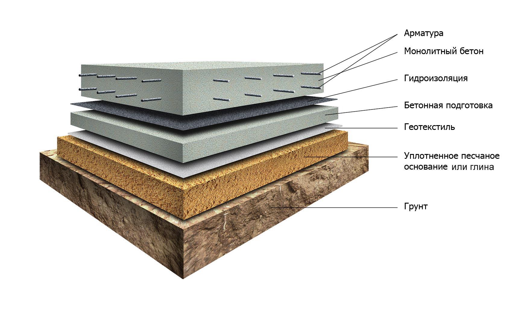 Как залить плиту под фундамент