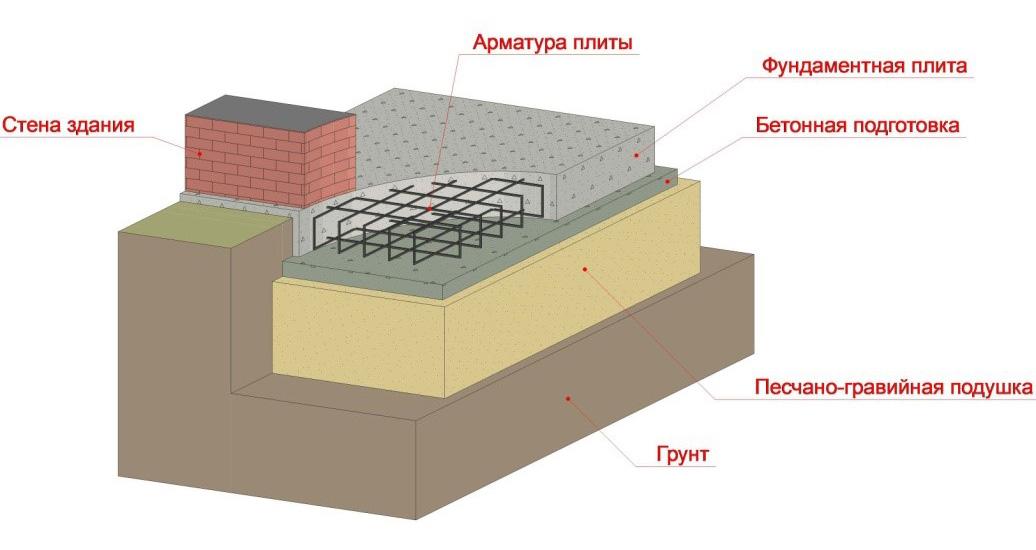 Составные части плитного фундамента