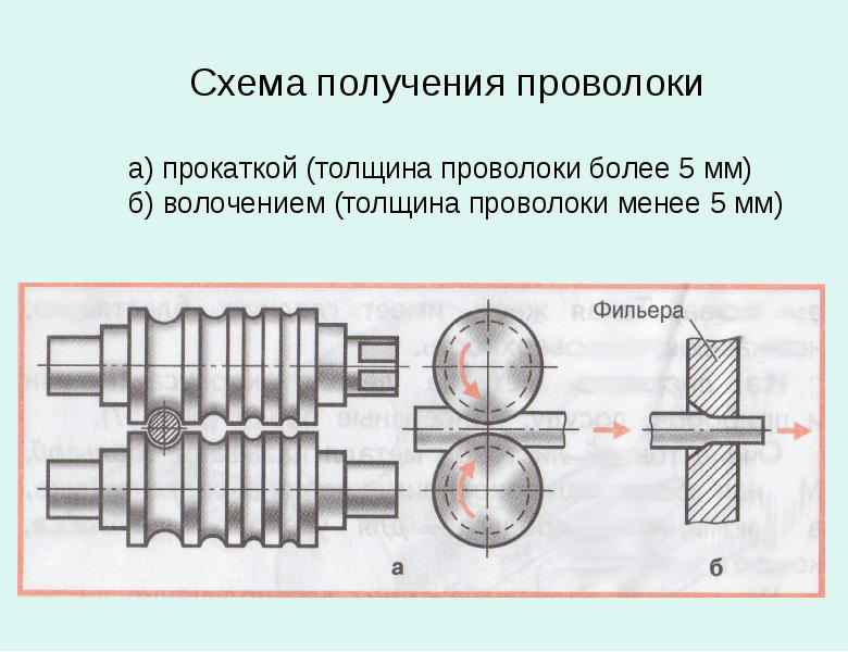 Технология производства катанки: прокатка и волочение
