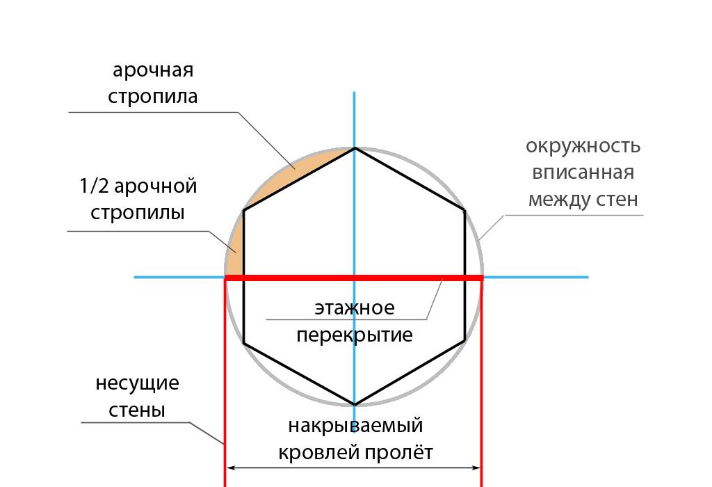 схема для расчета арочной кровли