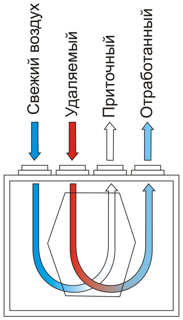 Схема работы воздушного рекуператора