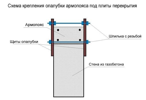 как крепить опалубку для армопояса