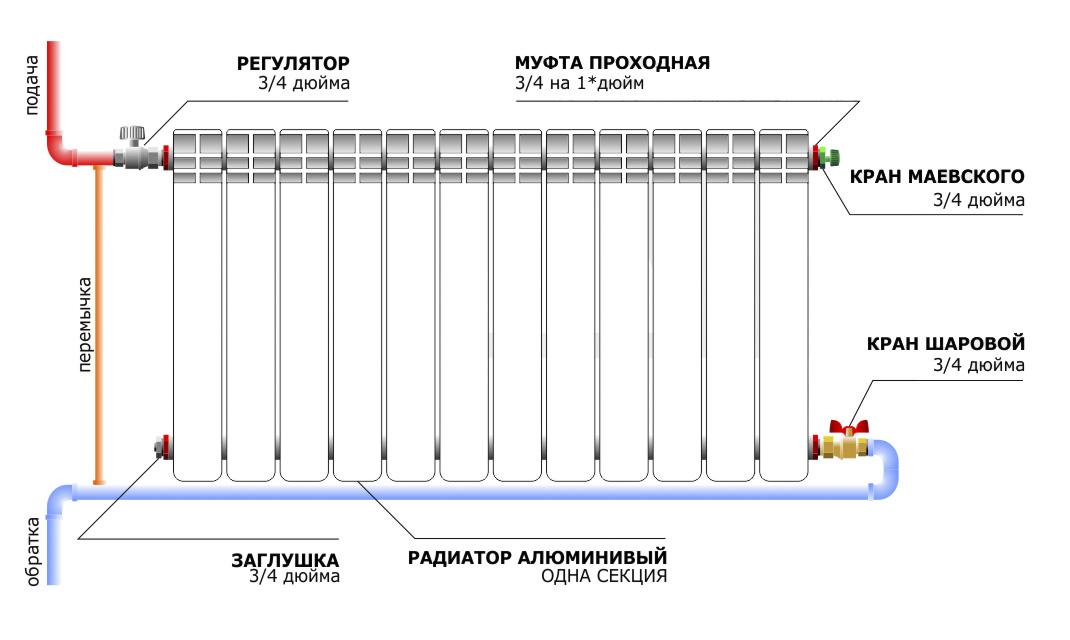 Схема алюминиевого радиатора отопления