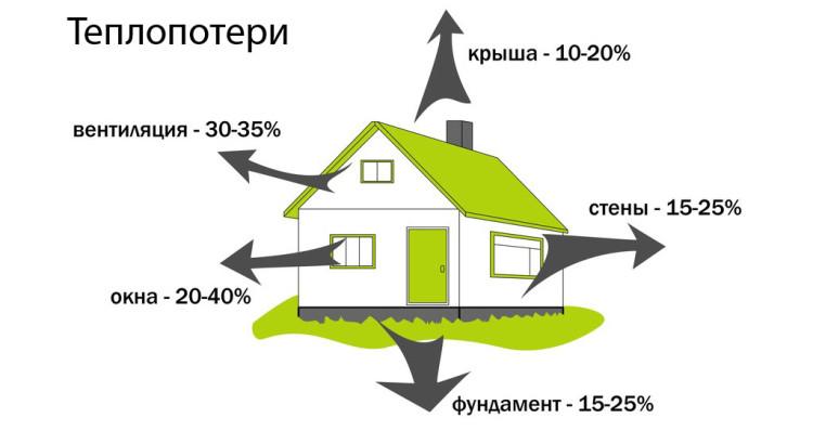 энергоэффективность дома