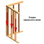 Усадка каркасного дома. Строительство каркасного дома с учётом усадки древесины.