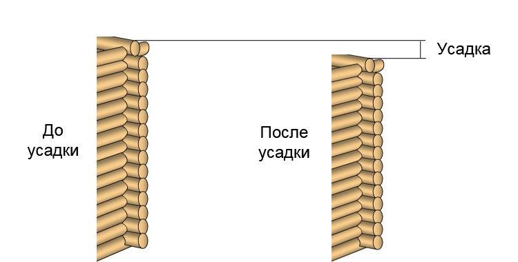 усадка сруба