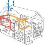 Приточно-вытяжная механическая вентиляция. Вентиляция с механическим и естественным побуждением.