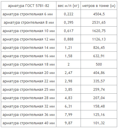 вес и длинна арматуры в зависимости от арматуры