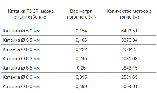 Вес катанки: вес одного метра в зависимости от диаметра и длинна в одной тонне в зависимости от диаметра